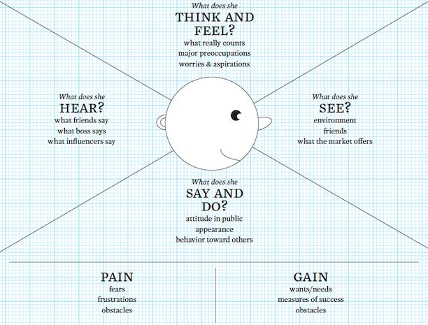Novalo_Empathy_Map