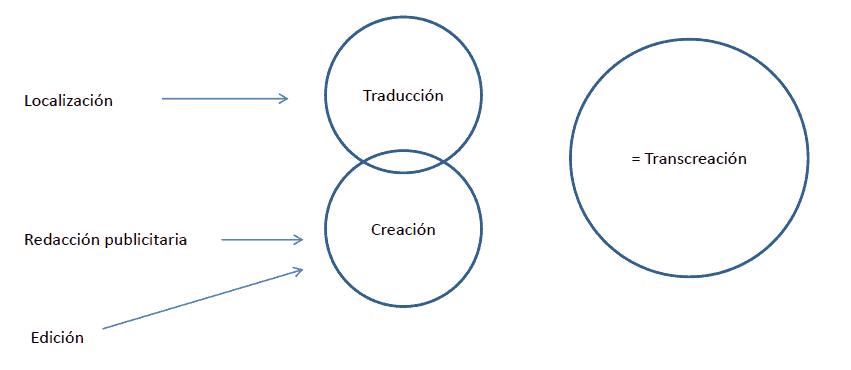 Esquema de transcreación